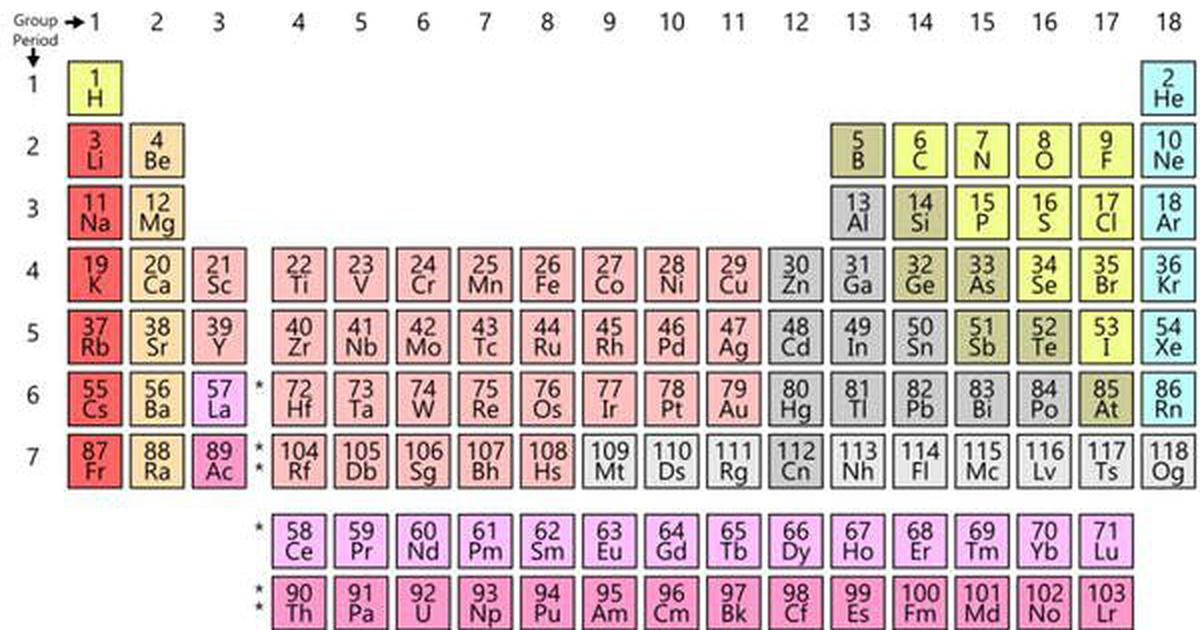 Periodic table turns 150: Remembering the wacky ways the elements might have been arranged