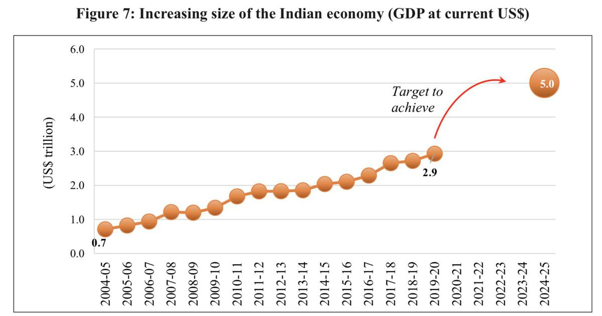Economic Survey maintains $5 trillion aim, but can't avoid references to Great Indian Slowdown
