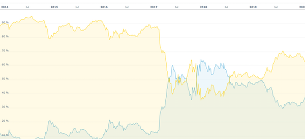 https://coincodex.com/market-overview/