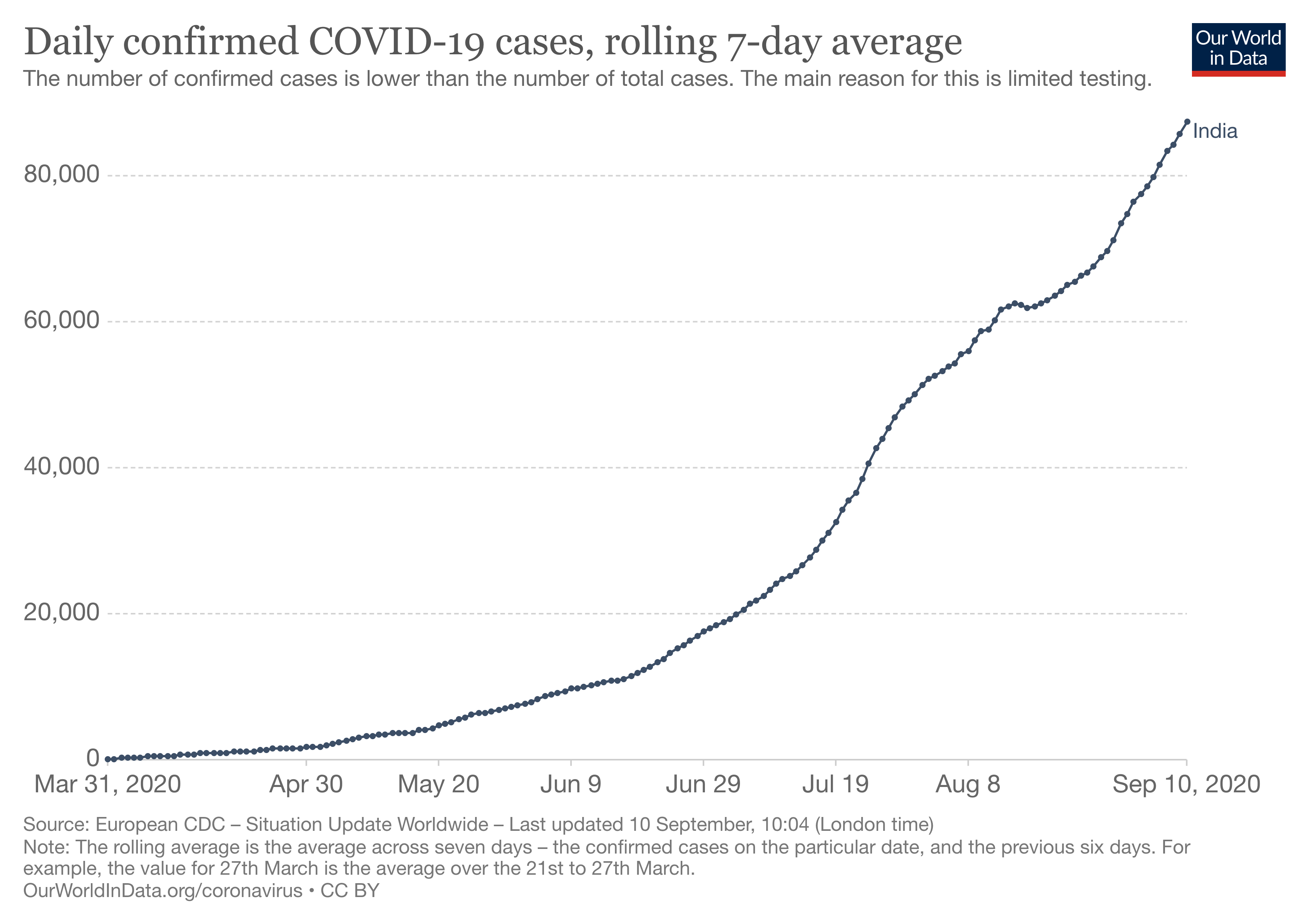 Was Lav Agarwal right in saying India's Covid-19 peak may never come?