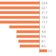In charts: India's GDP shrinks more than other major economies, decline set in before pandemic